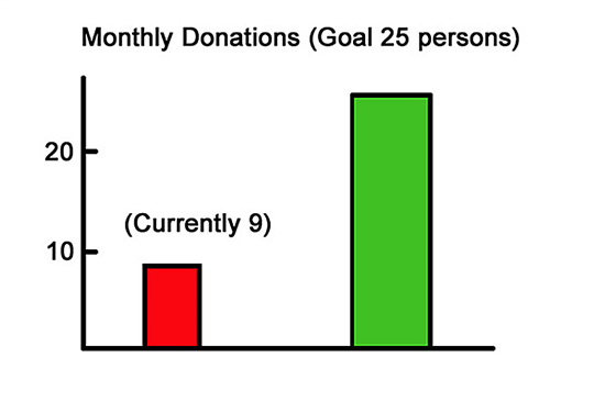 To Read More About The Importance of MONTHLY DONATIONS